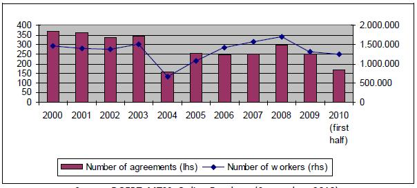 Collective Bargaining in India: Recent Trends